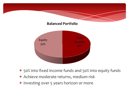 Balanced Unit Trust Portfolio