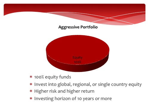 Aggressive Unit Trust Portfolio
