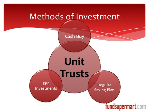 Methods of Investment in Unit trust