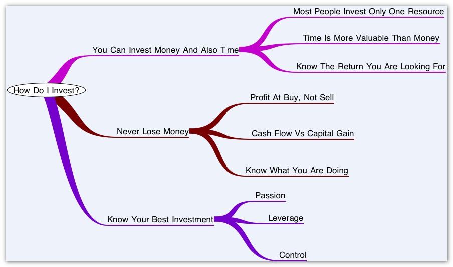 how do i invest