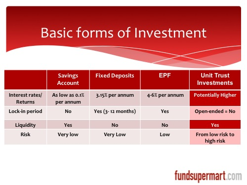 Basic Forms of Liquid Investment