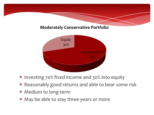 Moderately Conservative Unit Trust Fund Portfolio