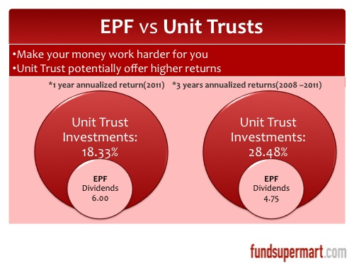 EPF vs Unit Trusts