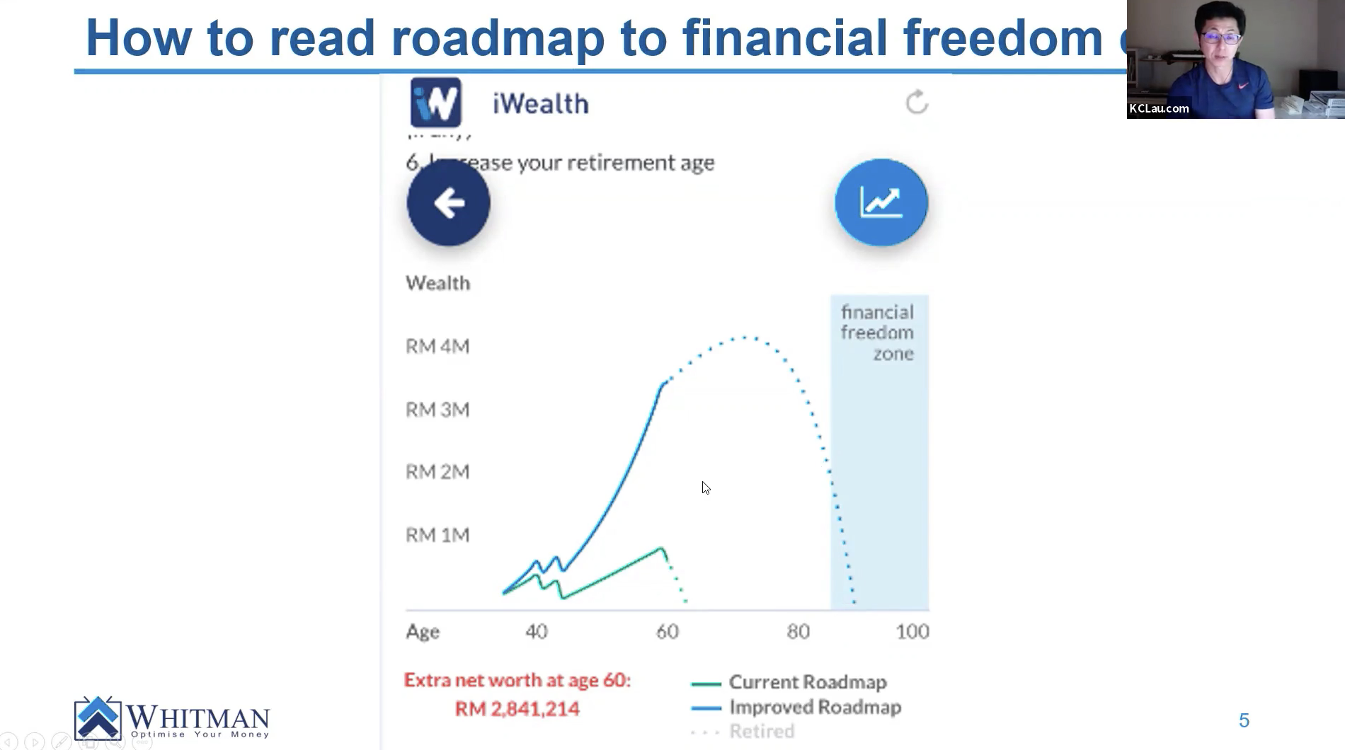 Real-life Application of Roadmap to Financial Freedom using iWealth