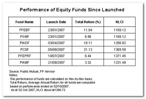 performance-of-public-mutual-equity-fund.jpg