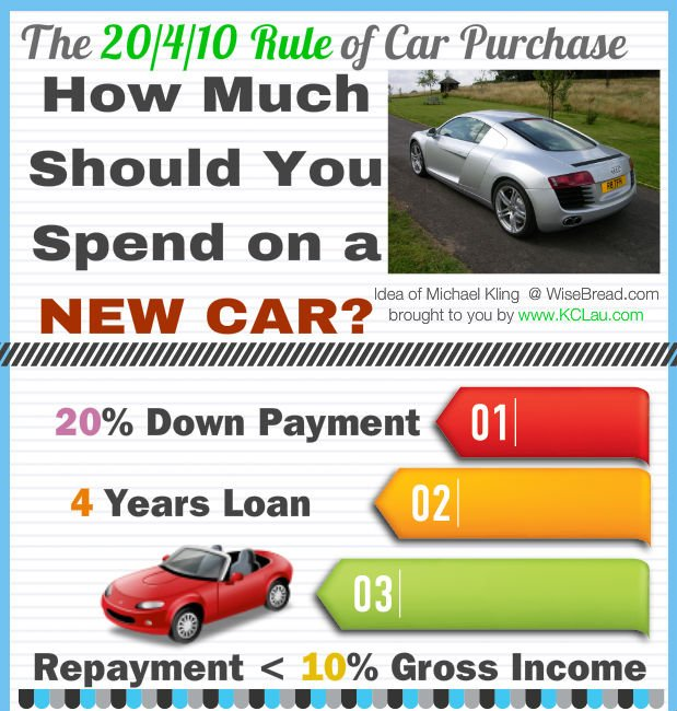Car-Purchase-20-4-10-Rule