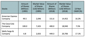 Is 5% in Dividend Yield too Little in Stock Investing